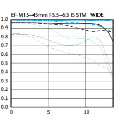 EF-M 15-45mm f/3.5-6.3 IS STM MTF chart wide