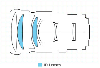 EF 200mm f/2.8L II USM telephoto lens block diagram