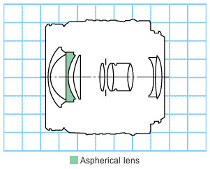 Canon EF22-55mm f/4-5.6 USM wide zoom lens block diagram