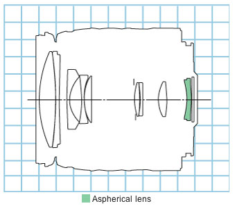 Canon EF28-105mm f/4-5.6 standard zoom lens block diagram