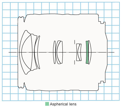 EF28-90mm f/4-5.6 II standard zoom lens block diagram