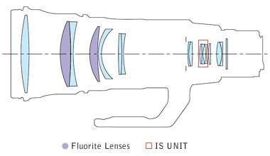 EF_500mm_f4L_IS_II_USM_block_dia.jpg