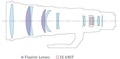Canon EF 600mm f/4L IS II USM super telephoto lens block diagram