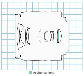 Canon EF-S 18-55mm f3.5-5.6 zoom lens block diagram