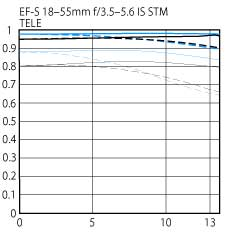 EF-S 18-55mm f/3.5-5.6 IS STM standard zoom lens tele STM diagram