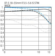 EF-S 18-55mm f/3.5-5.6 IS STM standard zoom lens wide STM diagram