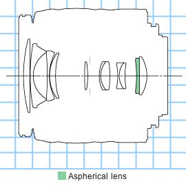 Canon EF-S18-55mm f/3.5-5.6 II standard zoom lens construction diagram