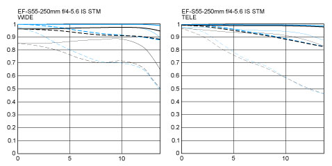 EF-S 55-250mm f/4-5.6 IS STM mtf charts