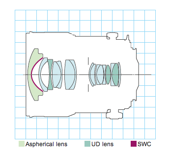 internal lens construction